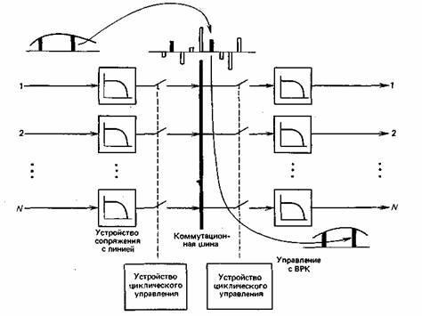 Аналоговая коммутация каналов